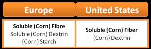 fibra, fibre alimentari, fibre solubili, nutriose