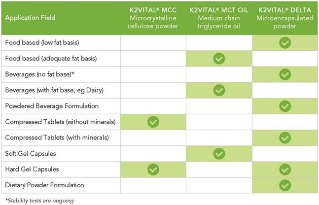 calcio, circolazione sanguigna, osteoporosi, osteoporosi cura, sistema circolatorio, vitamina k, vitamina k2, K2VITAL